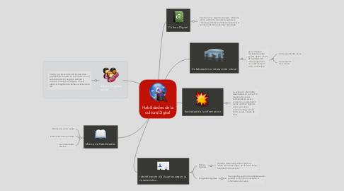 Mind Map: Habilidades de la cultura Digital