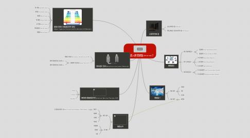 Mind Map: 如何進入網際網路(Internet)?