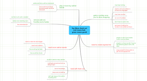 Mind Map: Sav More check out (red means bad, green means good)
