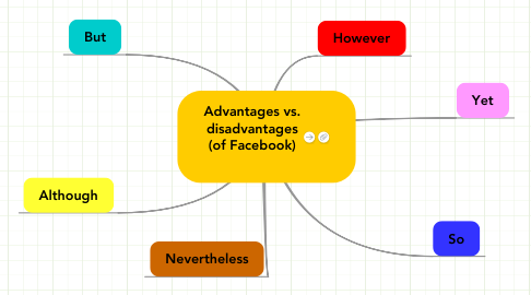 Mind Map: Advantages vs. disadvantages (of Facebook)