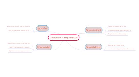 Mind Map: Oraciones Comparativas