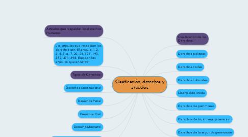 Mind Map: Clasificación, derechos y articulos