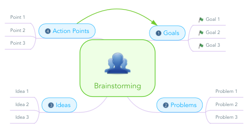 Mind Map: Brainstorming