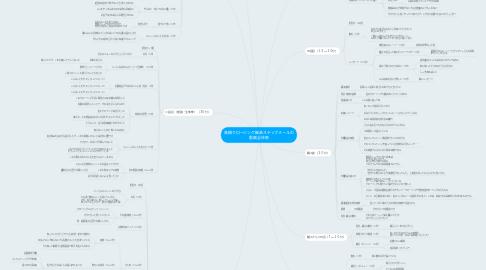 Mind Map: 高額クロージング継承ステップメールの 動画全体像