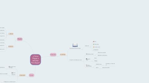 Mind Map: ¿Cómo llegué a estudiar Psicología?