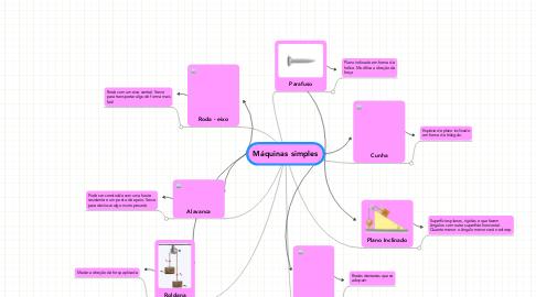 Mind Map: Máquinas simples
