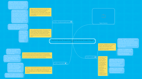 Mind Map: Visual arts objective: Students will be able to demonstrate mastery of digital tools.