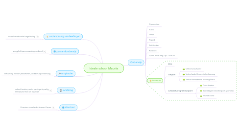 Mind Map: Ideale school Maurits
