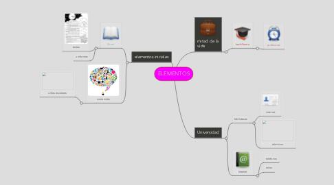 Mind Map: ELEMENTOS
