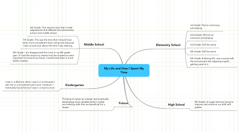 Mind Map: My Life and How I Spent My Time