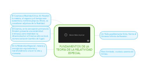 Mind Map: FUNDAMENTOS DE LA TEORÍA DE LA RELATIVIDAD ESPECIAL