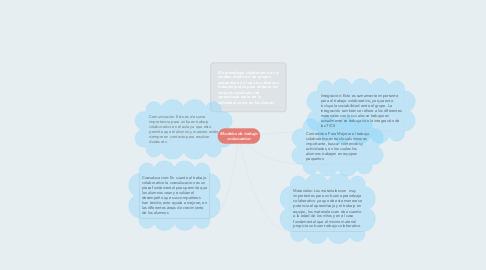 Mind Map: Modelos de trabajo colavorativo