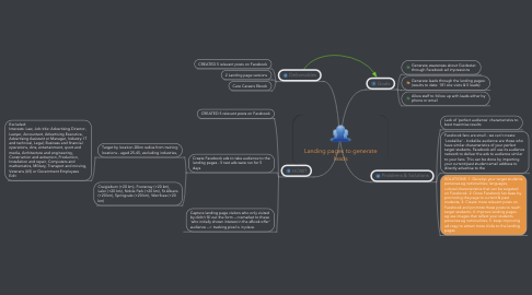 Mind Map: Landing pages to generate leads