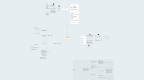 Mind Map: Development Main Ideas Presented in Module Two