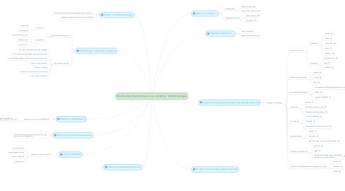 Mind Map: Recherche documentaire sur internet : méthodologie