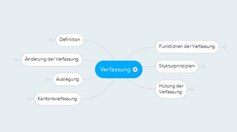 Mind Map: Verfassung