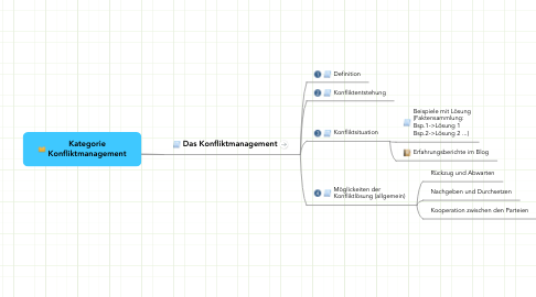 Mind Map: Kategorie Konfliktmanagement