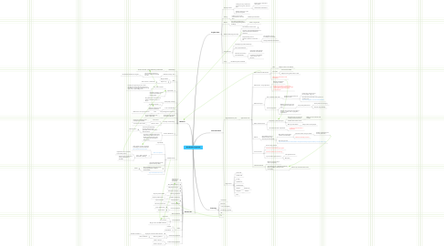 Mind Map: Working title: Gecekondu