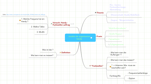Mind Map: modelo de organizacion