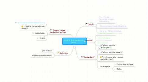 Mind Map: modelo de organizacion handy