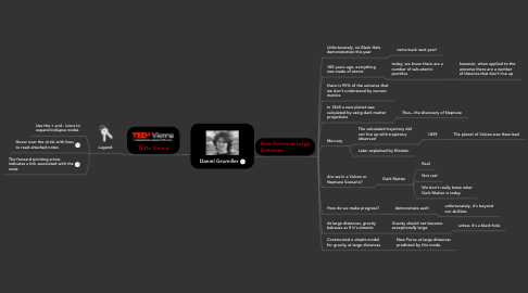 Mind Map: Daniel Grumiller