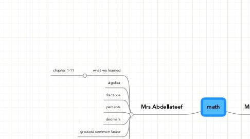 Mind Map: math