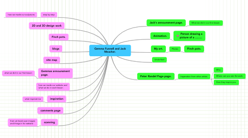 Mind Map: Gemma Funnell and Jack Meacher.