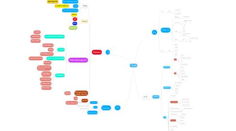 Mind Map: TOYS
