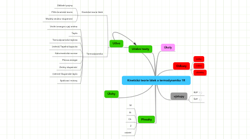 Mind Map: Kinetická teorie látek a termodynamika 1R