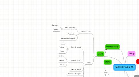 Mind Map: Elektrický náboj 1R