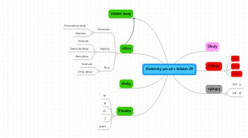 Mind Map: Elektrický proud v látkách 2R