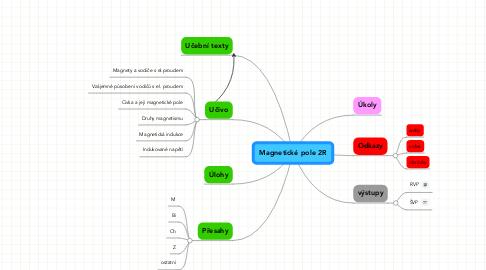 Mind Map: Magnetické pole 2R