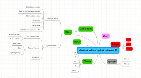 Mind Map: Vlastnosti světla a optická zobrazení 2R