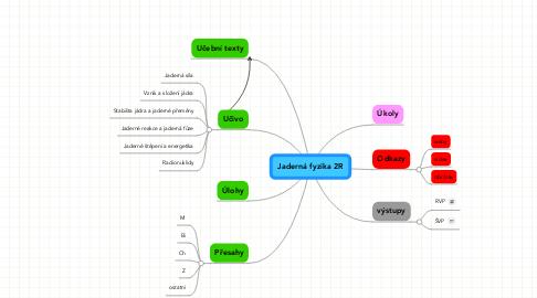 Mind Map: Jaderná fyzika 2R