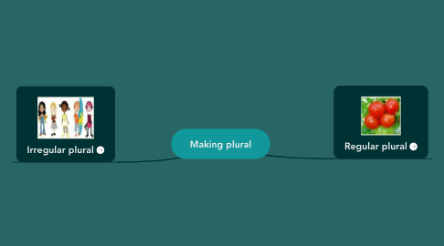 Mind Map: Making plural