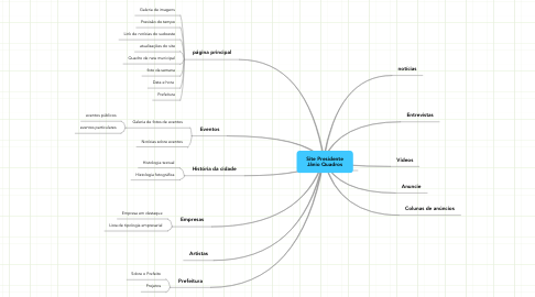 Mind Map: Site Presidente Jânio Quadros