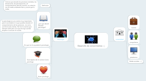 Mind Map: Desarrollo de conocimientos