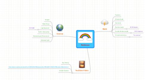 Mind Map: Rainbows