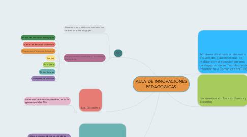 Mind Map: AULA DE INNOVACIONES PEDAGÓGICAS
