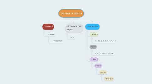 Mind Map: буквы и звуки