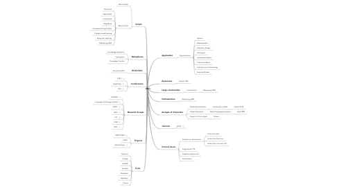 Mind Map: CSCL