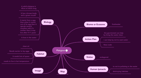 Mind Map: Platypus