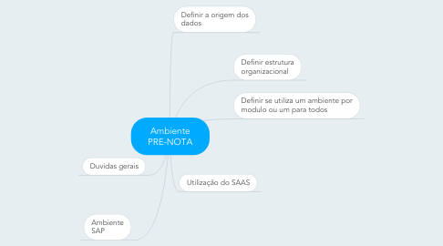Mind Map: Ambiente PRE-NOTA
