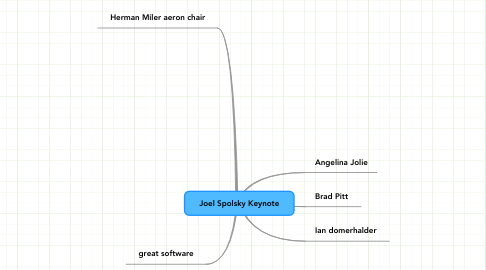 Mind Map: Joel Spolsky Keynote