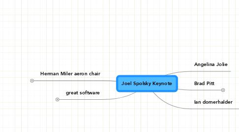 Mind Map: Joel Spolsky Keynote