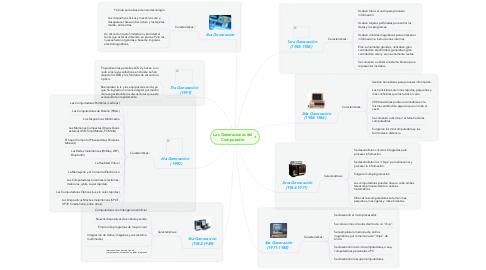 Mind Map: Las Generaciones del Computador