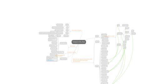 Mind Map: Booksprint-PureData :Manuel francophone en licence libre