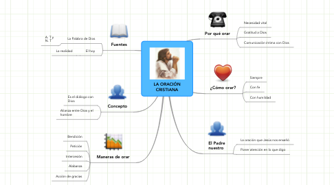Mind Map: LA ORACIÓN CRISTIANA