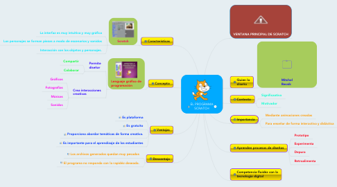 Mind Map: EL PROGRAMA SCRATCH