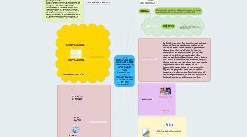 """Mind Map: """"LOS ORGANIZADORES DIGITALES COMO HERRAMIENTA DE INNOVACIÓN PARA FORTALECER    LAS  COMPETENCIAS COMUNICATIVAS EN LOS DOCENTES"""""""